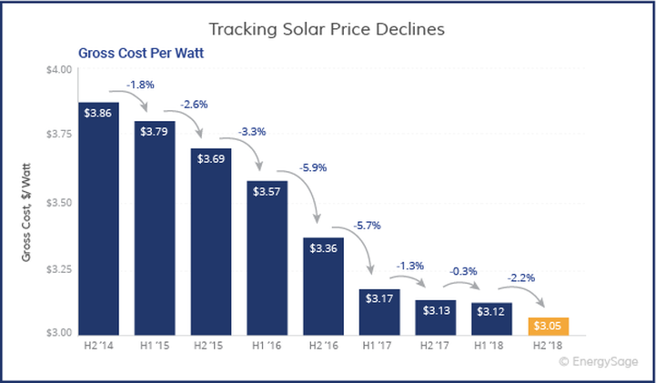 Tracking-Solar-Prices-Decline