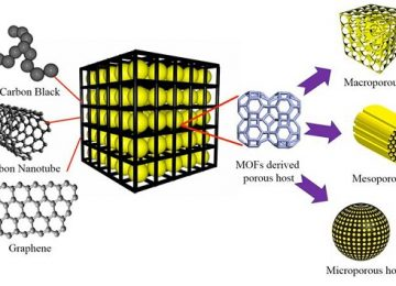 High tech rechargeable lithium-sulfur battery with sheet of graphene