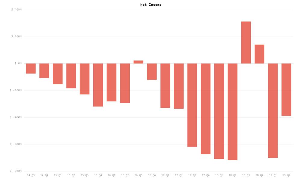 tesla-Q2-net-revenue