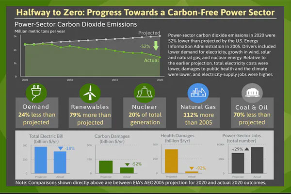 low-carbon-and-carbon-free-electricity